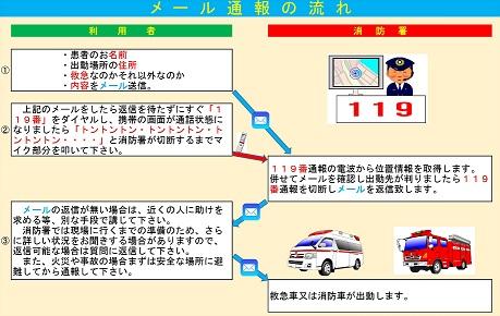 救急車 出動 情報